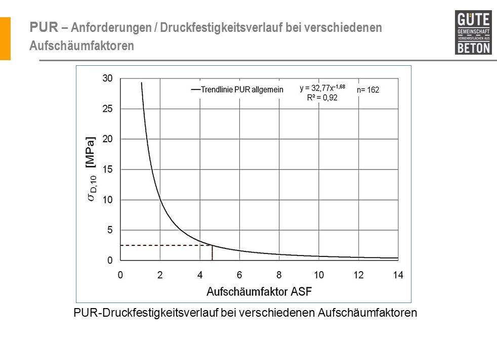 PUR – Anforderungen / Druckfestigkeitsverlauf bei verschiedenen Aufschäumfaktoren PUR-Druckfestigkeitsverlauf bei verschiedenen Aufschäumfaktoren