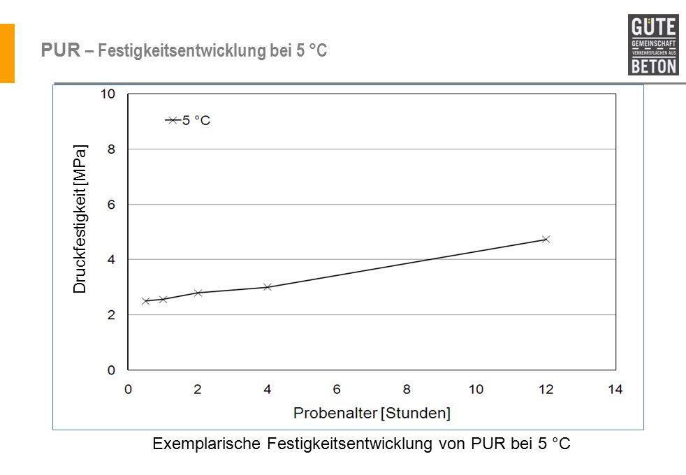PUR – Festigkeitsentwicklung bei 5 °C Exemplarische Festigkeitsentwicklung von PUR bei 5 °C Druckfestigkeit [MPa]