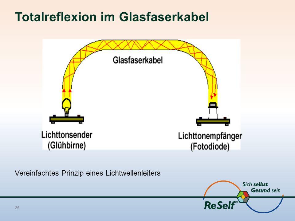 Totalreflexion im Glasfaserkabel Vereinfachtes Prinzip eines Lichtwellenleiters 26