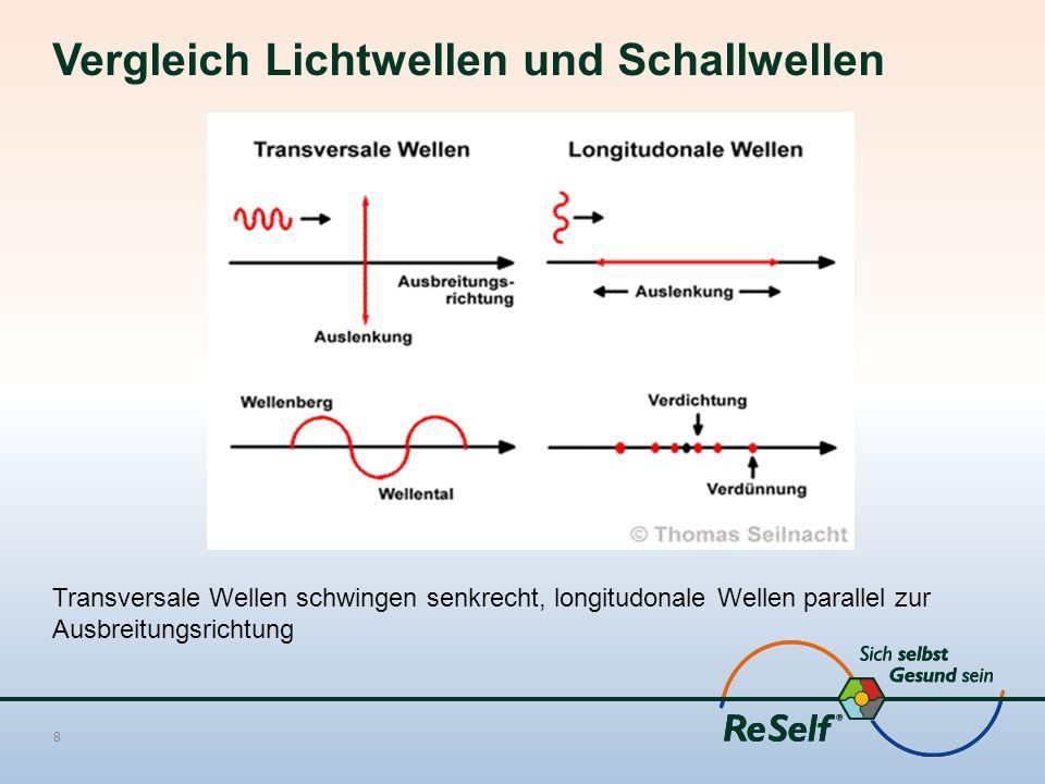 Vergleich Lichtwellen und Schallwellen Transversale Wellen schwingen senkrecht, longitudonale Wellen parallel zur Ausbreitungsrichtung 8
