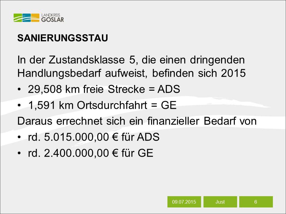 06.07.20166 Autor SANIERUNGSSTAU In der Zustandsklasse 5, die einen dringenden Handlungsbedarf aufweist, befinden sich 2015 29,508 km freie Strecke = ADS 1,591 km Ortsdurchfahrt = GE Daraus errechnet sich ein finanzieller Bedarf von rd.