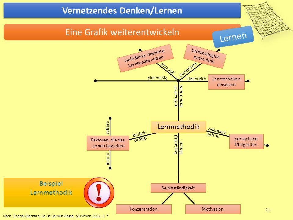 Vernetzendes Denken/Lernen Eine Grafik weiterentwickeln Beispiel Lernmethodik 21 Lernen methodisch lernen heißt durchdacht sinn-voll Lernstrategien en