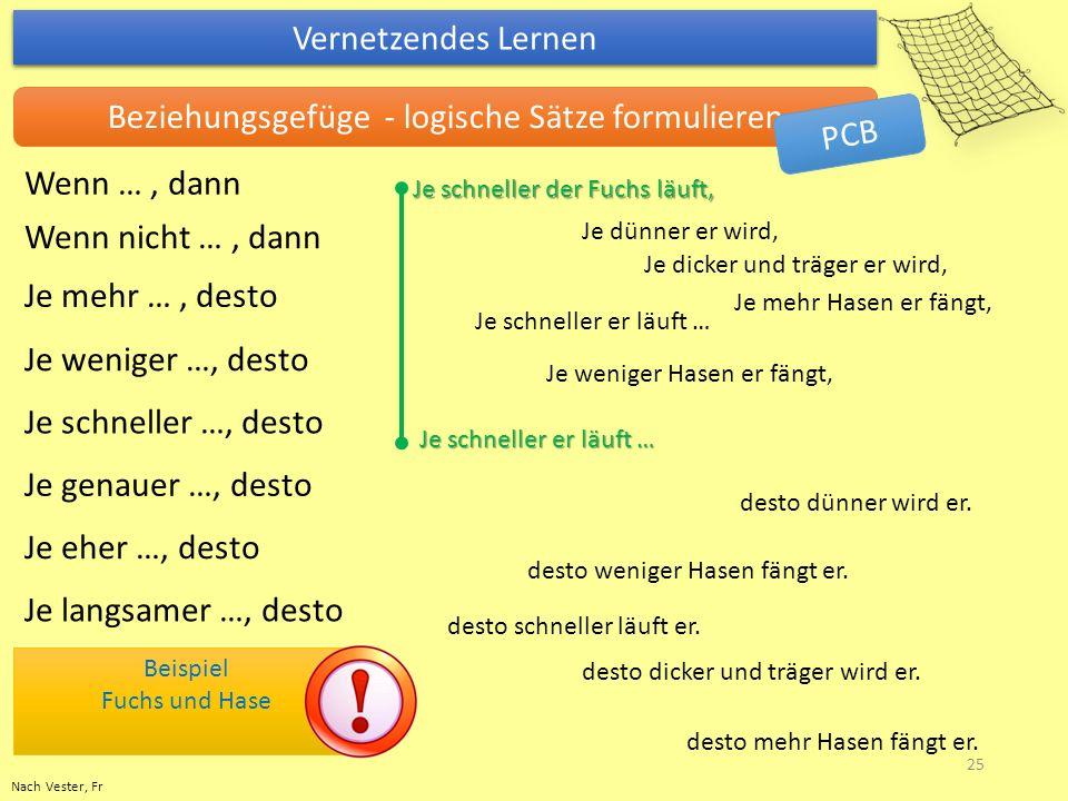 Nach Vester, Fr Vernetzendes Lernen Beziehungsgefüge - logische Sätze formulieren Je mehr …, desto Je weniger …, desto Je schneller …, desto Je eher …