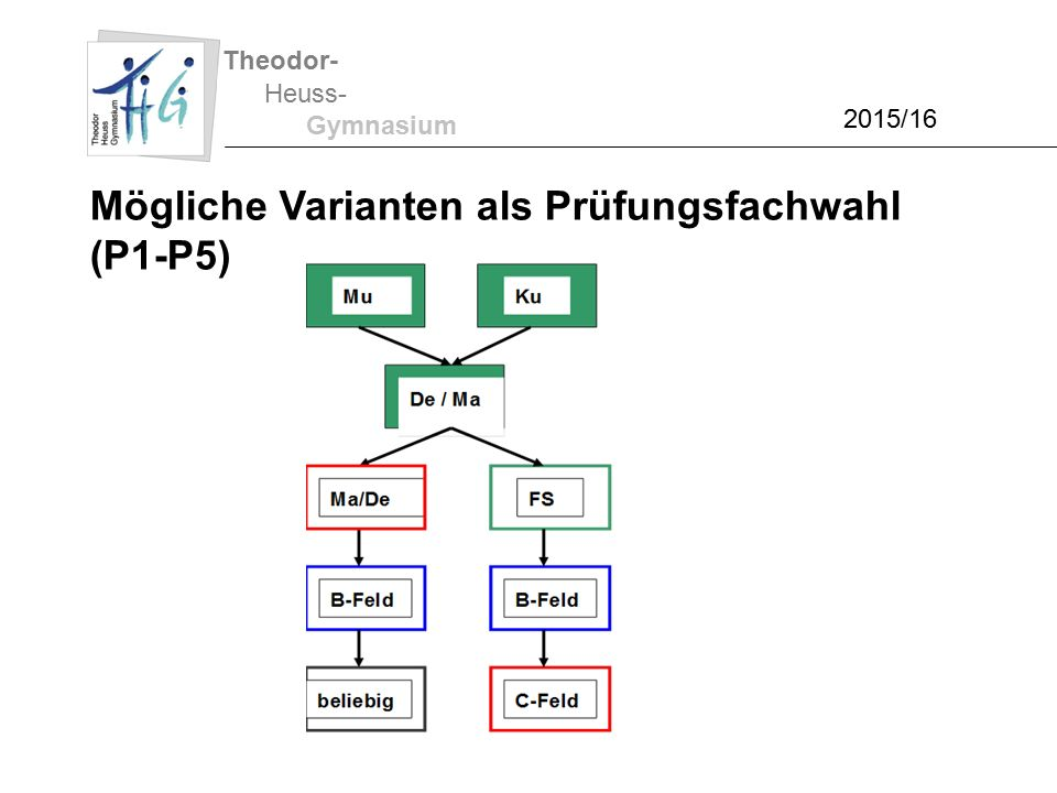 Theodor- Heuss- Gymnasium 2015/16 Mögliche Varianten als Prüfungsfachwahl (P1-P5)