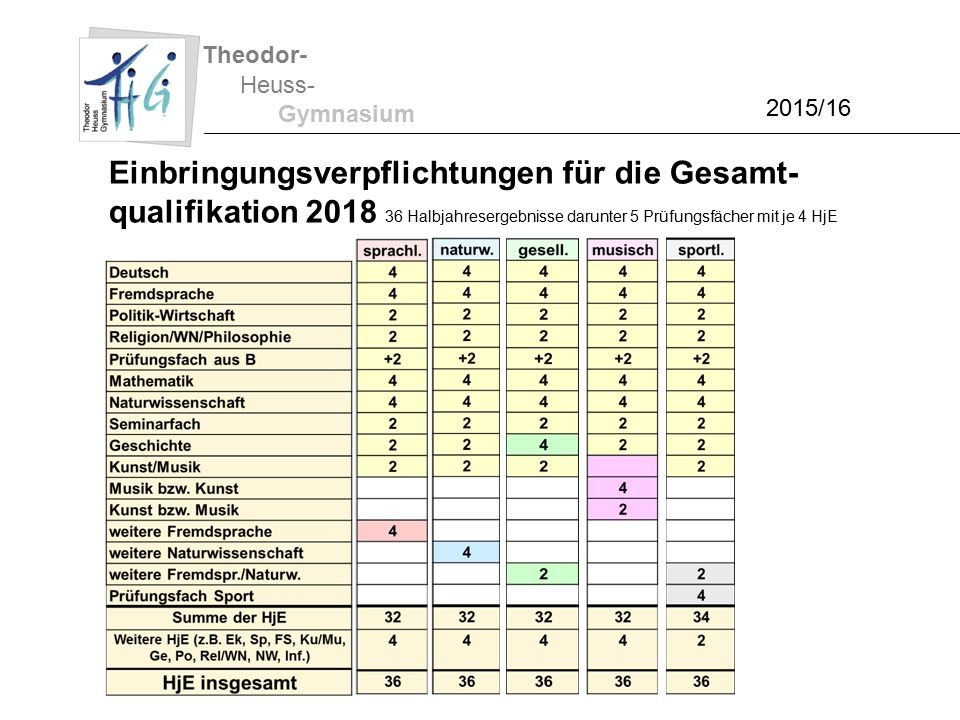 Theodor- Heuss- Gymnasium 2015/16 Einbringungsverpflichtungen für die Gesamt- qualifikation 2018 36 Halbjahresergebnisse darunter 5 Prüfungsfächer mit je 4 HjE