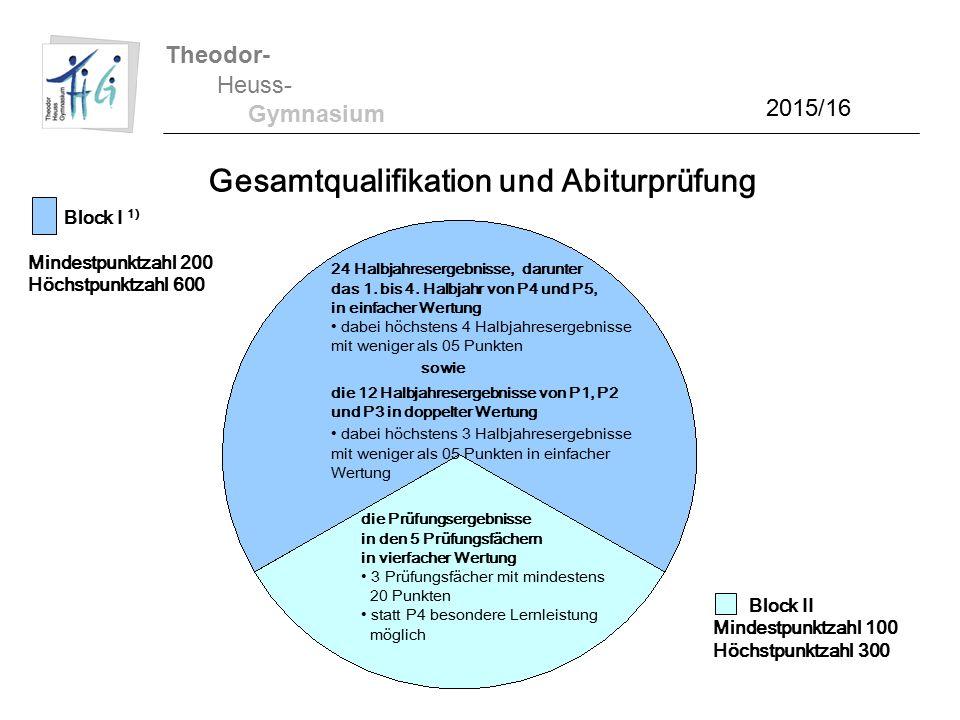 Theodor- Heuss- Gymnasium 2015/16 Gesamtqualifikation und Abiturprüfung Block I 1) Mindestpunktzahl 200 Höchstpunktzahl 600 24 Halbjahresergebnisse, darunter das 1.