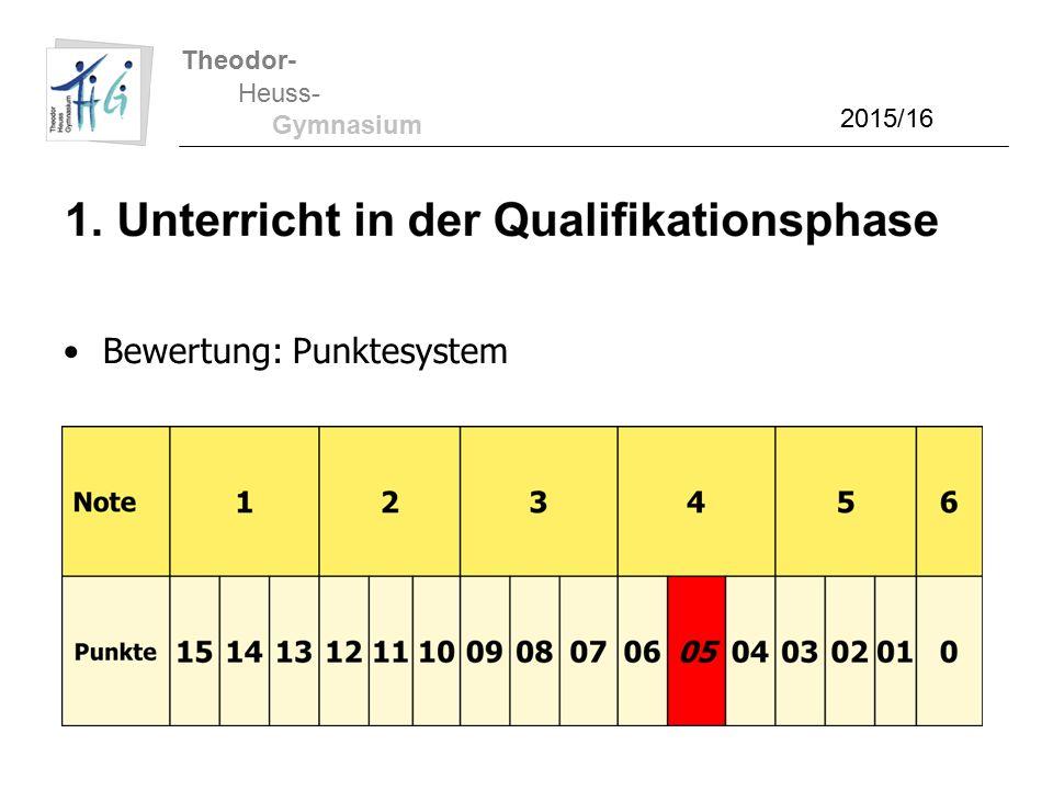 Theodor- Heuss- Gymnasium 2015/16 Bewertung: Punktesystem