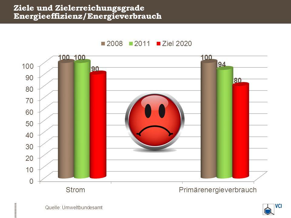 Ziele und Zielerreichungsgrade Energieeffizienz/Energieverbrauch Quelle: Umweltbundesamt