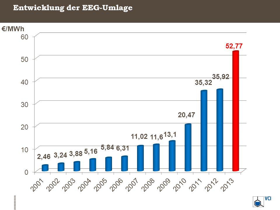 Entwicklung der EEG-Umlage €/MWh