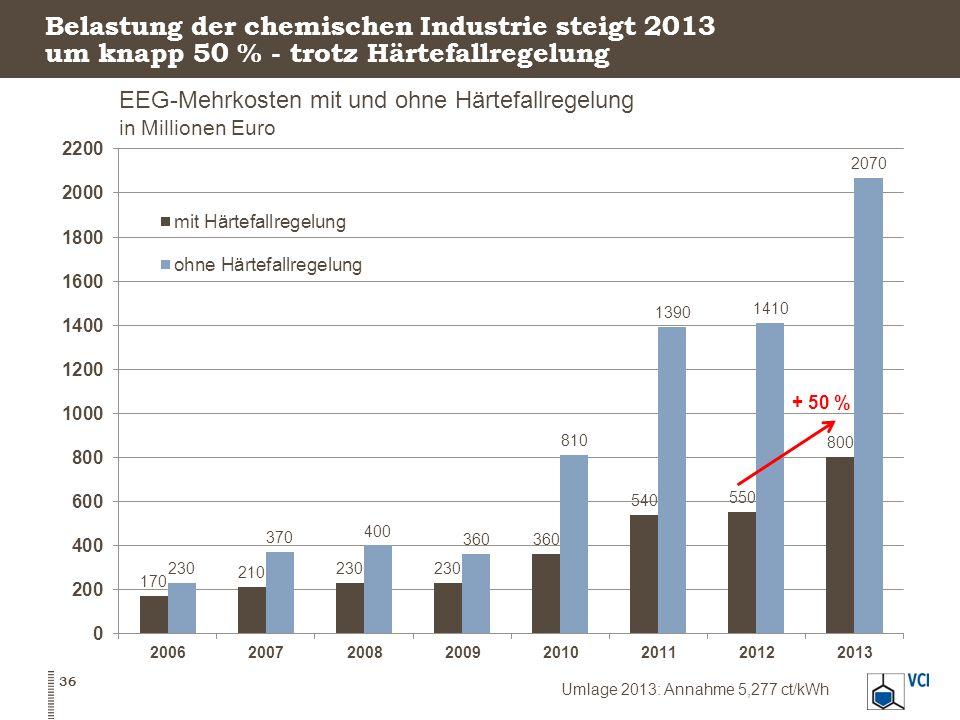 Belastung der chemischen Industrie steigt 2013 um knapp 50 % - trotz Härtefallregelung 36 EEG-Mehrkosten mit und ohne Härtefallregelung in Millionen E