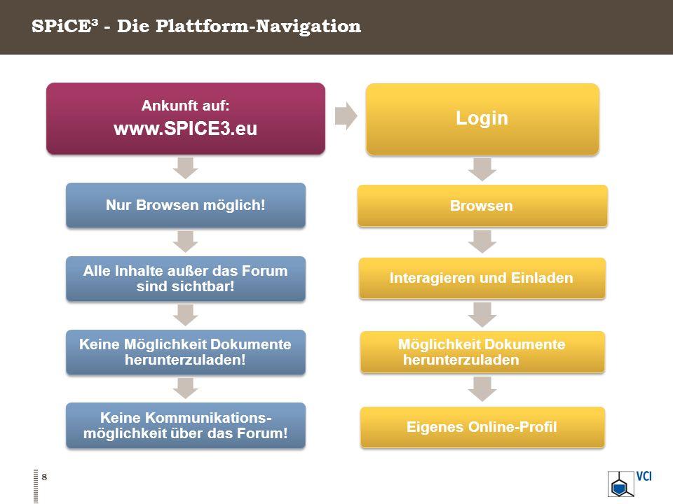 SPiCE³ - Die Plattform-Navigation Login BrowsenInteragieren und Einladen Möglichkeit Dokumente herunterzuladen Eigenes Online-Profil 8 Ankunft auf: ww