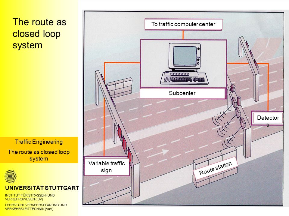 The route as closed loop system UNIVERSITÄT STUTTGART INSTITUT FÜR STRASSEN- UND VERKEHRSWESEN (ISV) LEHRSTUHL VERKEHRSPLANUNG UND VERKEHRSLEITTECHNIK (VuV) Traffic Engineering The route as closed loop system Variable traffic sign To traffic computer center Detector s Subcenter Route station
