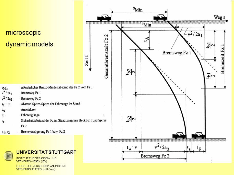 microscopic dynamic models UNIVERSITÄT STUTTGART INSTITUT FÜR STRASSEN- UND VERKEHRSWESEN (ISV) LEHRSTUHL VERKEHRSPLANUNG UND VERKEHRSLEITTECHNIK (VuV