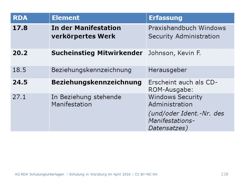 138 RDAElementErfassung 17.8 In der Manifestation verkörpertes Werk Praxishandbuch Windows Security Administration 20.2 Sucheinstieg Mitwirkender Johnson, Kevin F.