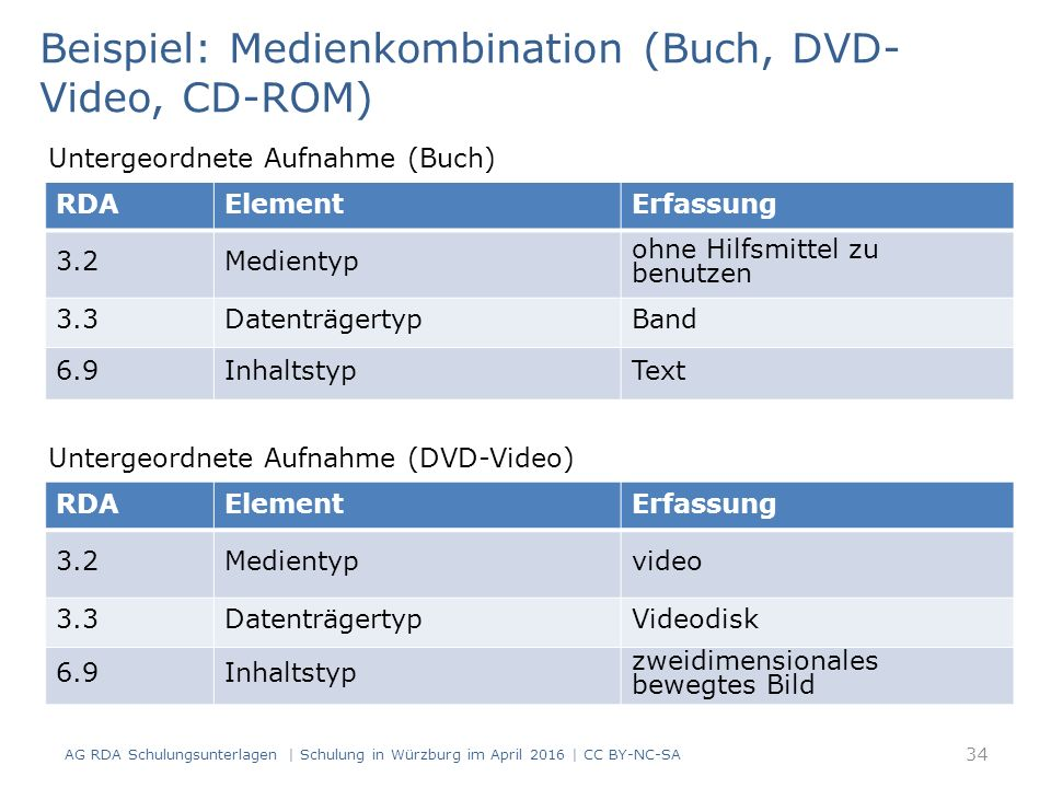 AG RDA Schulungsunterlagen | Schulung in Würzburg im April 2016 | CC BY-NC-SA 34 RDAElementErfassung 3.2Medientyp ohne Hilfsmittel zu benutzen 3.3Date
