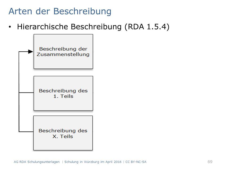 Arten der Beschreibung Hierarchische Beschreibung (RDA 1.5.4) 69 AG RDA Schulungsunterlagen | Schulung in Würzburg im April 2016 | CC BY-NC-SA