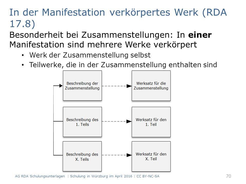 In der Manifestation verkörpertes Werk (RDA 17.8) Besonderheit bei Zusammenstellungen: In einer Manifestation sind mehrere Werke verkörpert Werk der Z