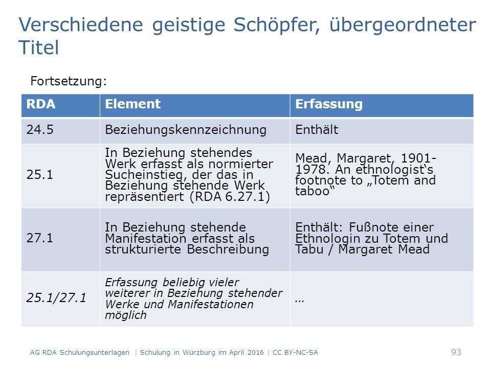 93 RDAElementErfassung 24.5BeziehungskennzeichnungEnthält 25.1 In Beziehung stehendes Werk erfasst als normierter Sucheinstieg, der das in Beziehung s
