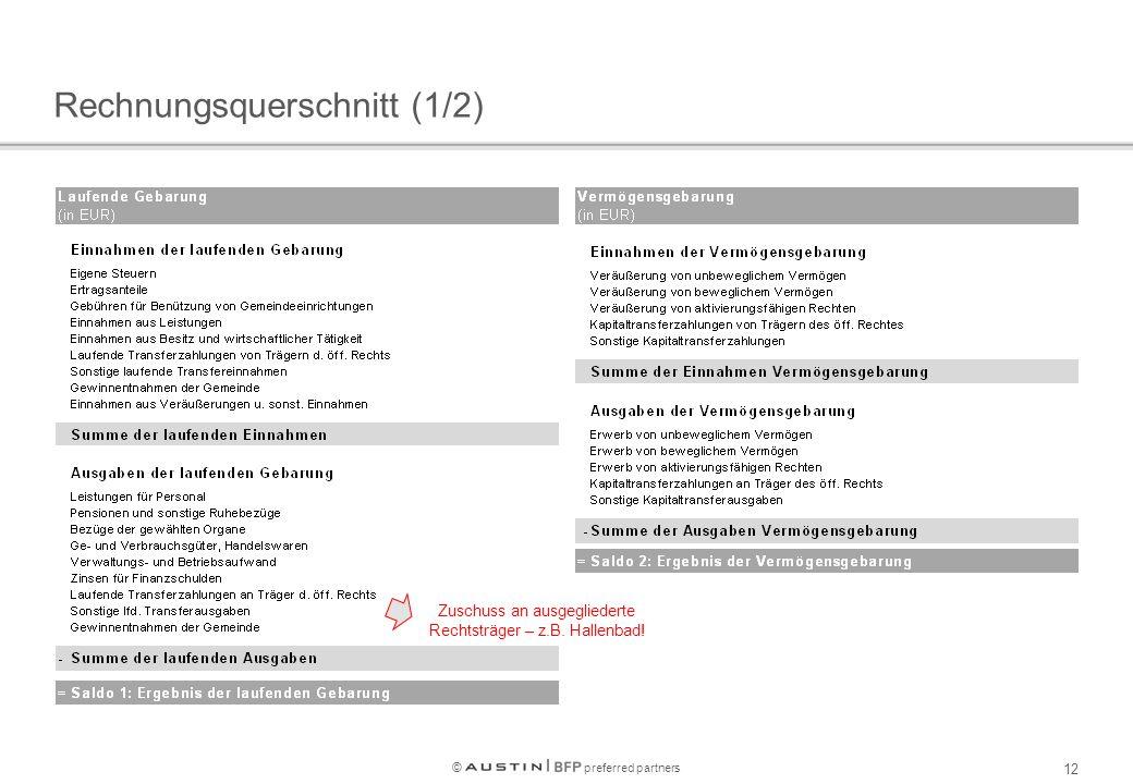 © preferred partners 12 Rechnungsquerschnitt (1/2) Zuschuss an ausgegliederte Rechtsträger – z.B.