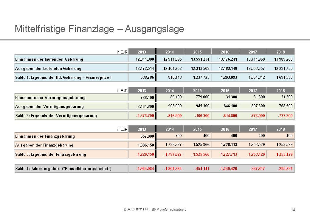 © preferred partners 14 Mittelfristige Finanzlage – Ausgangslage