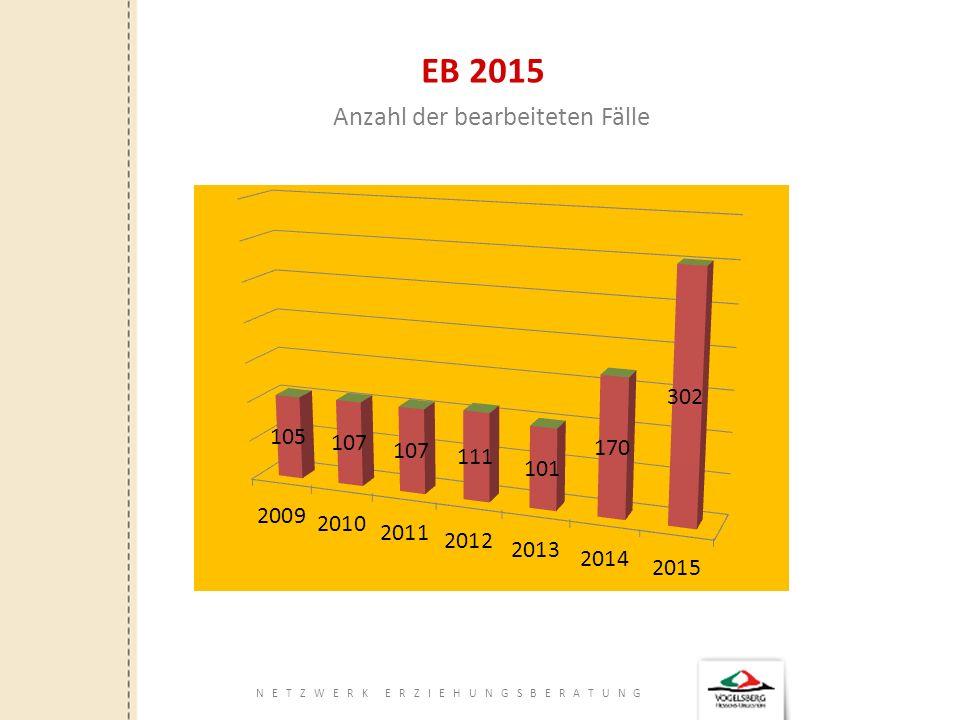 NETZWERK ERZIEHUNGSBERATUNG EB 2015 Anzahl der bearbeiteten Fälle