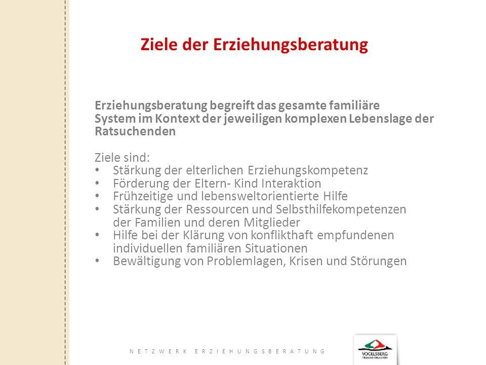 NETZWERK ERZIEHUNGSBERATUNG Zielgruppen der Erziehungsberatung Kinder- Jugendliche bis zur Vollendung des 18.