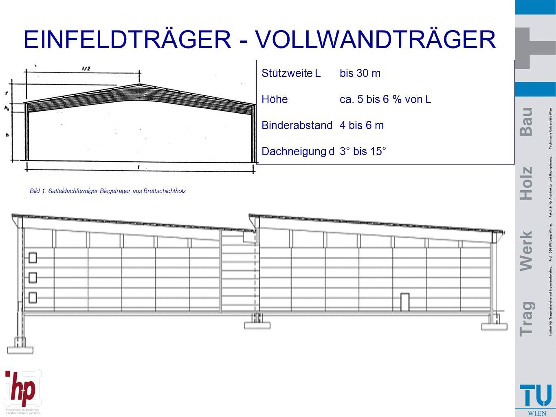 Bild 1: Satteldachförmiger Biegeträger aus Brettschichtholz Stützweite Lbis 30 m Höhe ca. 5 bis 6 % von L Binderabstand4 bis 6 m Dachneigung d3° bis 1