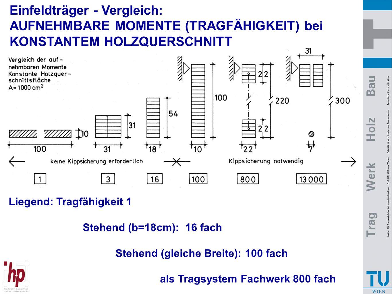 Liegend: Tragfähigkeit 1 Stehend (b=18cm): 16 fach Stehend (gleiche Breite): 100 fach als Tragsystem Fachwerk 800 fach als unterspanntes System 13000