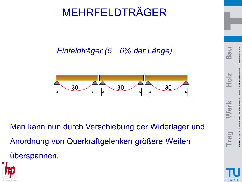 MEHRFELDTRÄGER Einfeldträger (5…6% der Länge) Man kann nun durch Verschiebung der Widerlager und Anordnung von Querkraftgelenken größere Weiten übersp