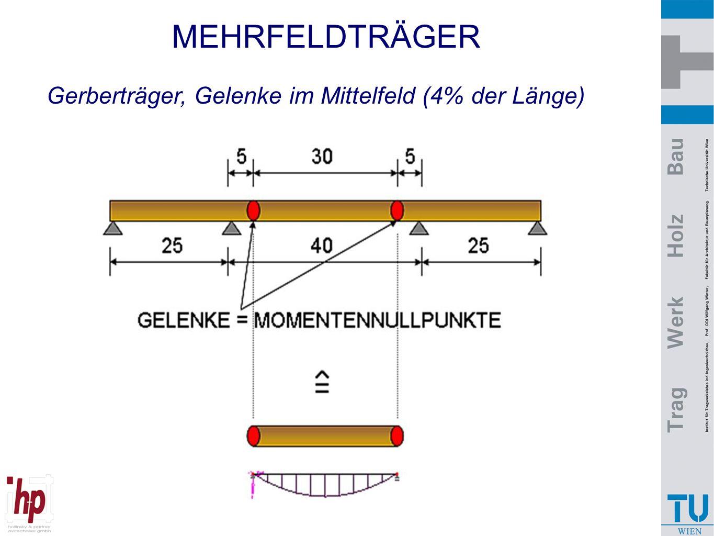 MEHRFELDTRÄGER Gerberträger, Gelenke im Mittelfeld (4% der Länge)