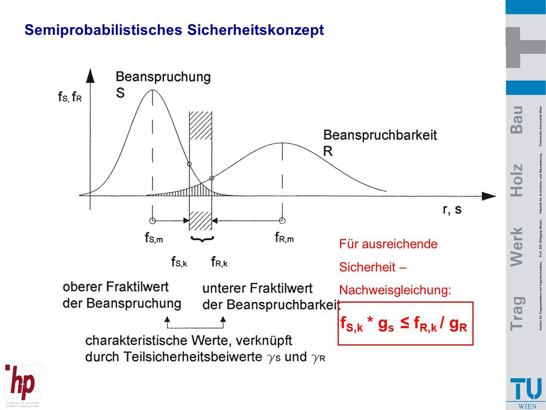Semiprobabilistisches Sicherheitskonzept f S,k * g s ≤ f R,k / g R Für ausreichende Sicherheit – Nachweisgleichung:
