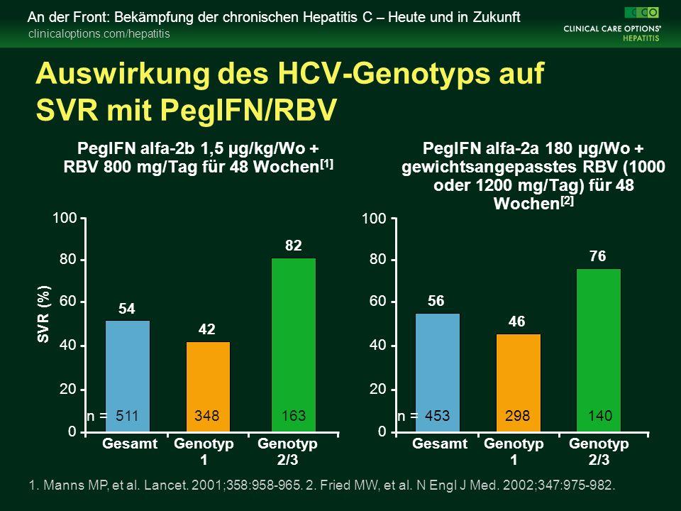 clinicaloptions.com/hepatitis An der Front: Bekämpfung der chronischen Hepatitis C – Heute und in Zukunft Auswirkung des HCV-Genotyps auf SVR mit PegIFN/RBV PegIFN alfa-2b 1,5 µg/kg/Wo + RBV 800 mg/Tag für 48 Wochen [1] PegIFN alfa-2a 180 µg/Wo + gewichtsangepasstes RBV (1000 oder 1200 mg/Tag) für 48 Wochen [2] 1.