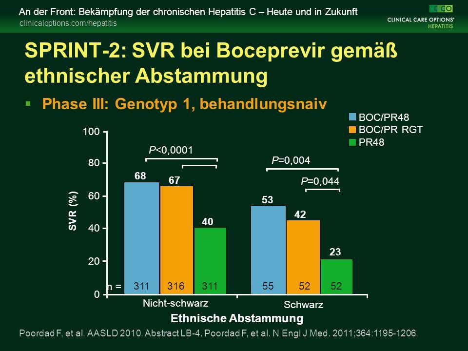 clinicaloptions.com/hepatitis An der Front: Bekämpfung der chronischen Hepatitis C – Heute und in Zukunft SPRINT-2: SVR bei Boceprevir gemäß ethnischer Abstammung  Phase III: Genotyp 1, behandlungsnaiv 0 20 40 60 80 100 SVR (%) 67 40 42 23 Nicht-schwarz Schwarz P<0,0001 P=0,004 P=0,044 Poordad F, et al.