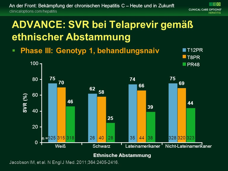 clinicaloptions.com/hepatitis An der Front: Bekämpfung der chronischen Hepatitis C – Heute und in Zukunft ADVANCE: SVR bei Telaprevir gemäß ethnischer Abstammung  Phase III: Genotyp 1, behandlungsnaiv SVR (%) Ethnische Abstammung Jacobson IM, et al.