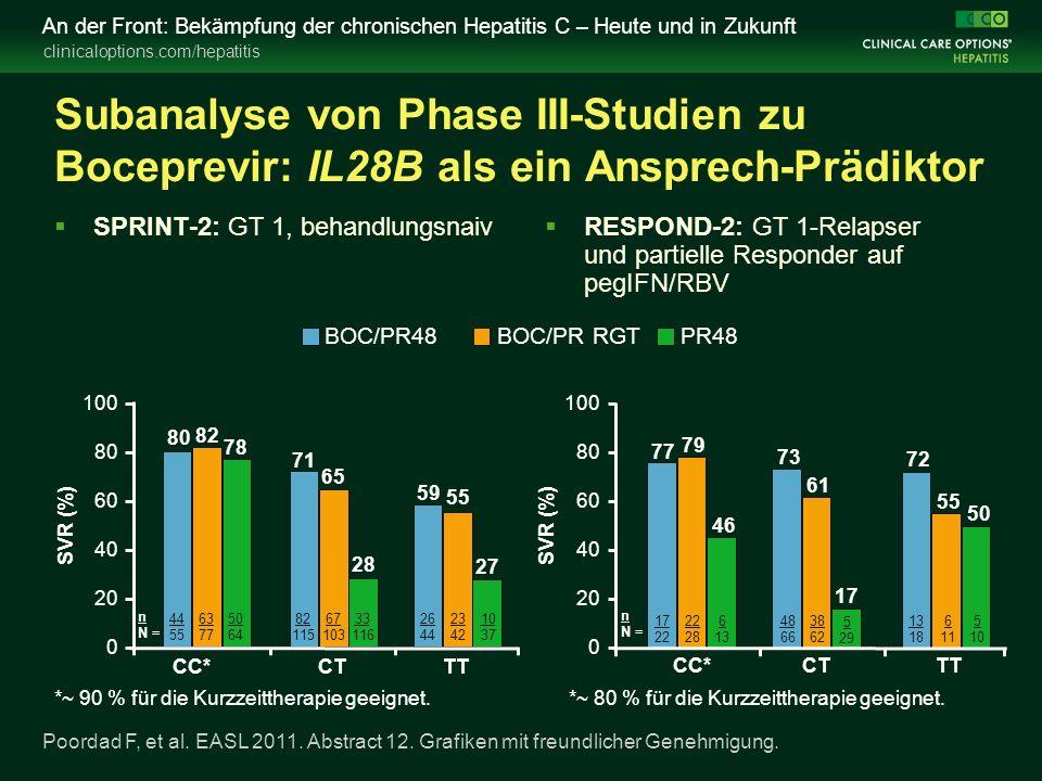 clinicaloptions.com/hepatitis An der Front: Bekämpfung der chronischen Hepatitis C – Heute und in Zukunft Subanalyse von Phase III-Studien zu Boceprevir: IL28B als ein Ansprech-Prädiktor  SPRINT-2: GT 1, behandlungsnaiv  RESPOND-2: GT 1-Relapser und partielle Responder auf pegIFN/RBV Poordad F, et al.