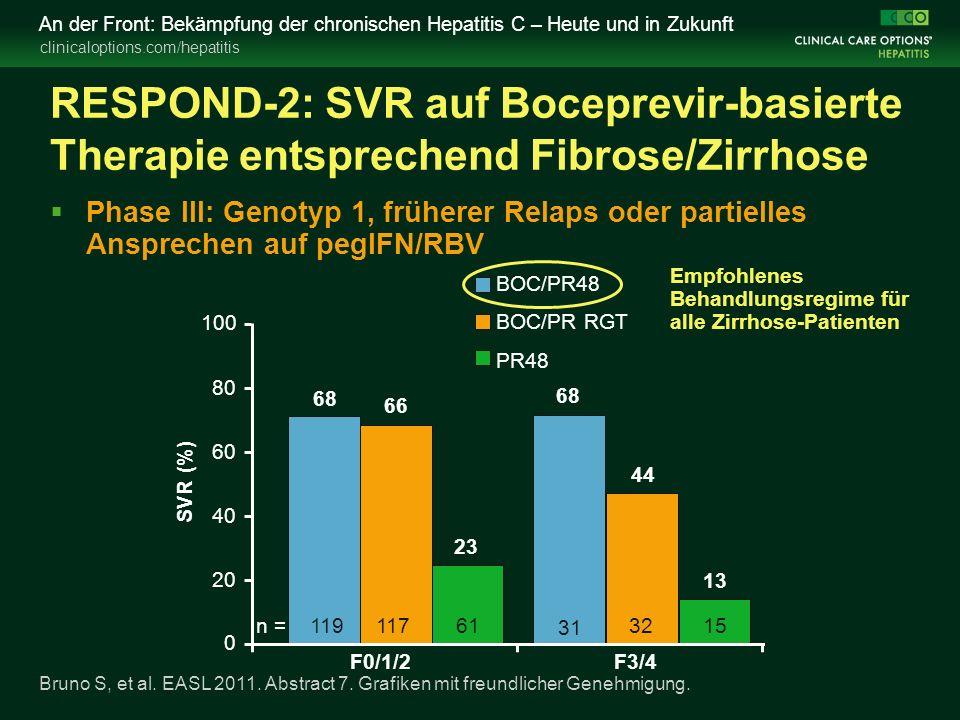 clinicaloptions.com/hepatitis An der Front: Bekämpfung der chronischen Hepatitis C – Heute und in Zukunft RESPOND-2: SVR auf Boceprevir-basierte Therapie entsprechend Fibrose/Zirrhose  Phase III: Genotyp 1, früherer Relaps oder partielles Ansprechen auf pegIFN/RBV F0/1/2 100 80 60 40 20 0 SVR (%) F3/4 23 66 68 13 44 68 61117n = 1191532 31 Bruno S, et al.