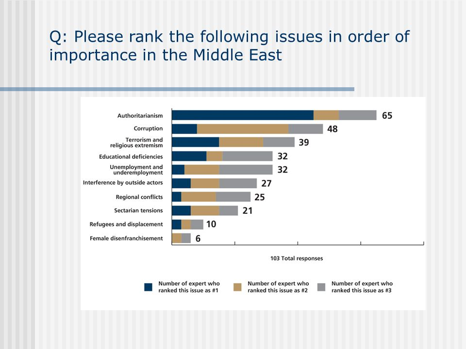 Q: Please rank the following issues in order of importance in the Middle East