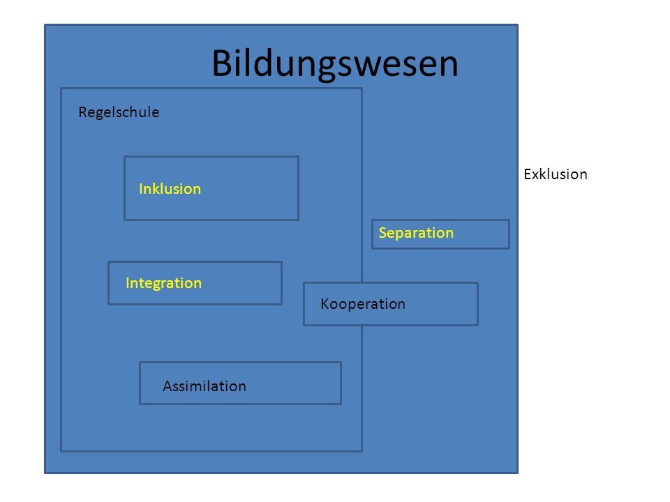 Bildungswesen Regelschule Exklusion Separation Inklusion Integration Assimilation Kooperation
