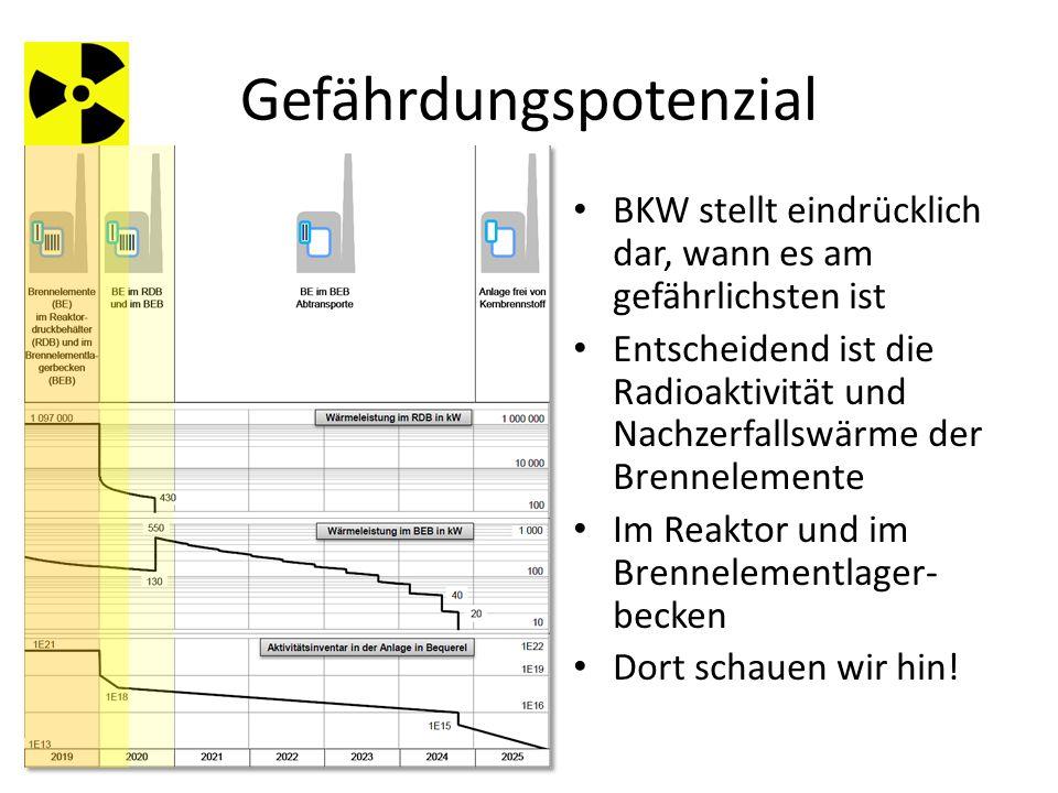 Gefährdungspotenzial BKW stellt eindrücklich dar, wann es am gefährlichsten ist Entscheidend ist die Radioaktivität und Nachzerfallswärme der Brennelemente Im Reaktor und im Brennelementlager- becken Dort schauen wir hin!