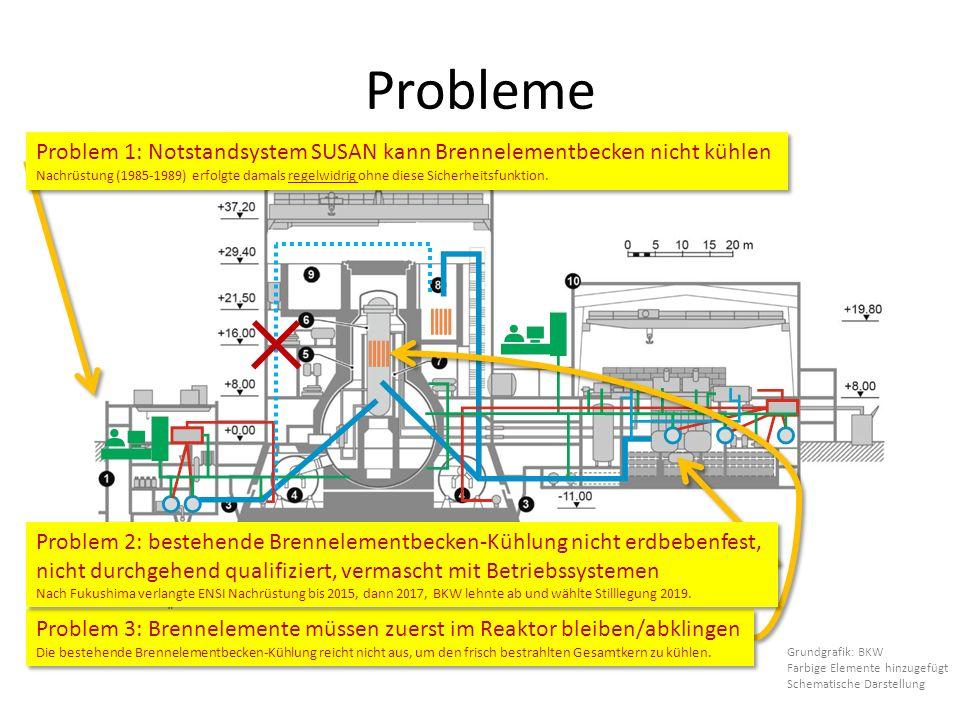 Probleme Grundgrafik: BKW Farbige Elemente hinzugefügt Schematische Darstellung Problem 1: Notstandsystem SUSAN kann Brennelementbecken nicht kühlen Nachrüstung (1985-1989) erfolgte damals regelwidrig ohne diese Sicherheitsfunktion.