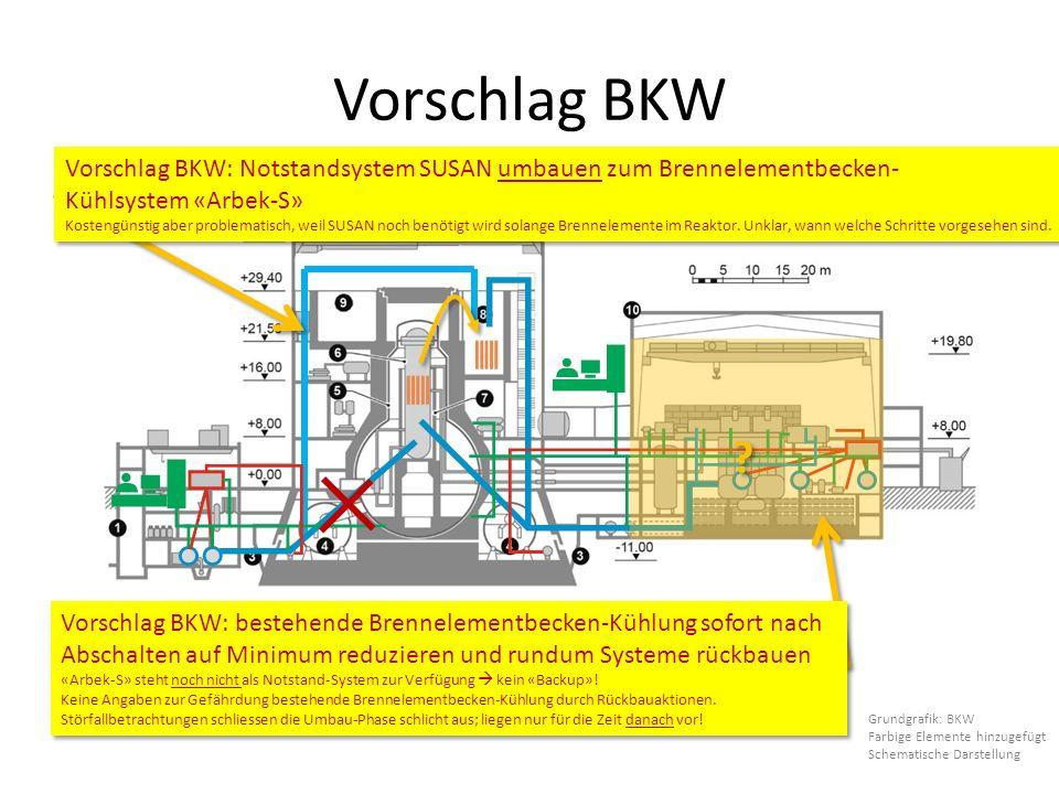 Vorschlag BKW Grundgrafik: BKW Farbige Elemente hinzugefügt Schematische Darstellung Vorschlag BKW: Notstandsystem SUSAN umbauen zum Brennelementbecken- Kühlsystem «Arbek-S» Kostengünstig aber problematisch, weil SUSAN noch benötigt wird solange Brennelemente im Reaktor.