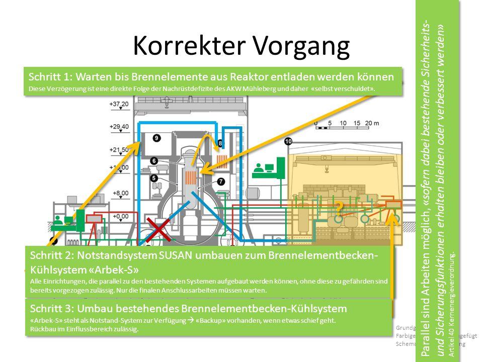 Korrekter Vorgang Grundgrafik: BKW Farbige Elemente hinzugefügt Schematische Darstellung Schritt 2: Notstandsystem SUSAN umbauen zum Brennelementbecken- Kühlsystem «Arbek-S» Alle Einrichtungen, die parallel zu den bestehenden Systemen aufgebaut werden können, ohne diese zu gefährden sind bereits vorgezogen zulässig.