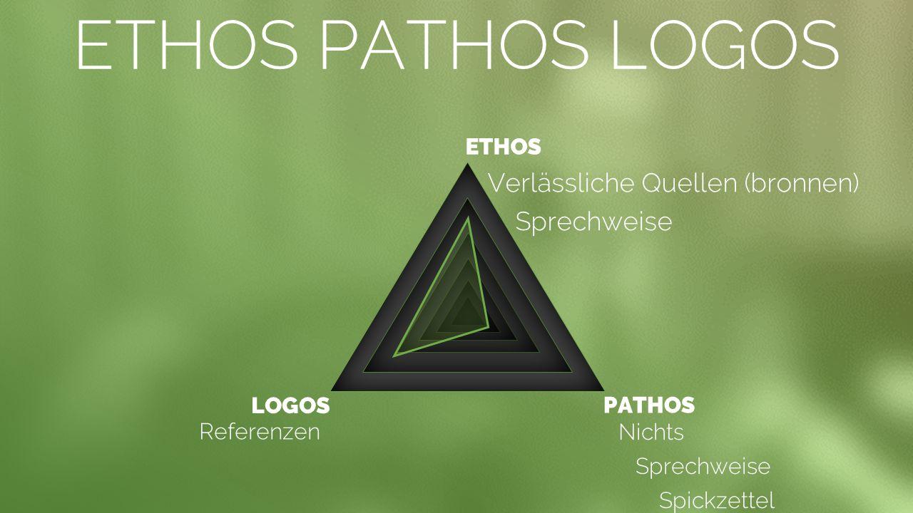 ETHOS PATHOS LOGOS Verlässliche Quellen (bronnen) Sprechweise ETHOS PATHOS LOGOS Nichts Sprechweise Spickzettel Referenzen TRANSITION SLIDE