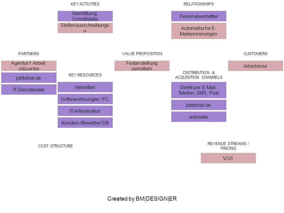 Created by BM|DESIGN|ER PARTNERS Agentur f.