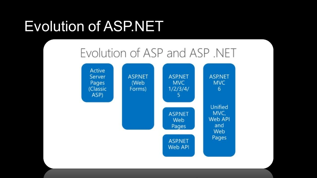 Evolution of ASP.NET