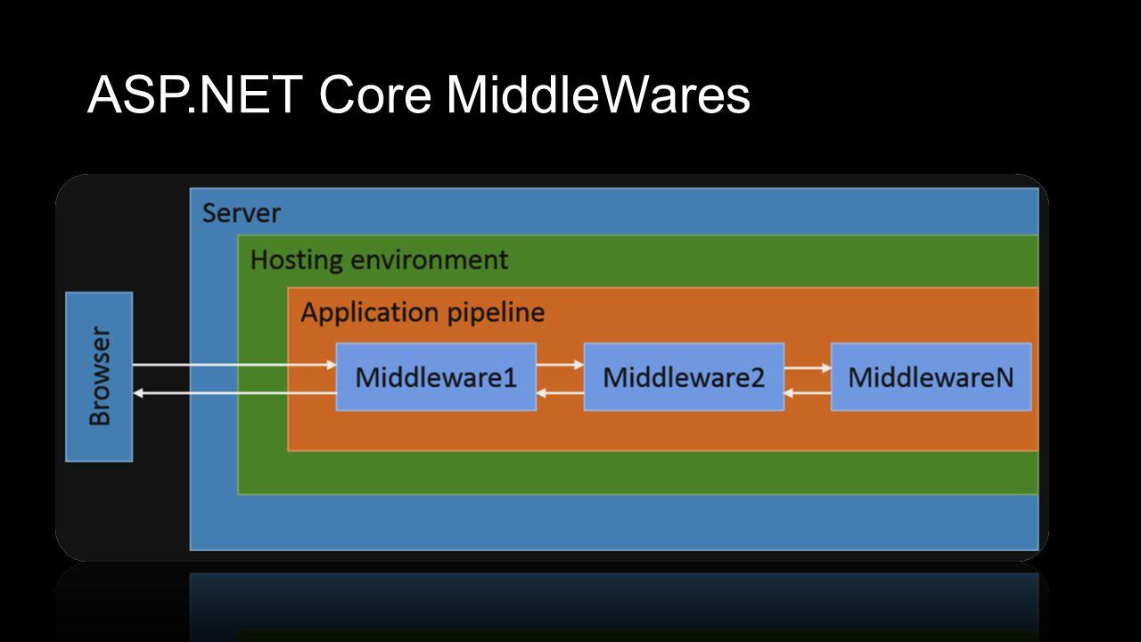 ASP.NET Core MiddleWares