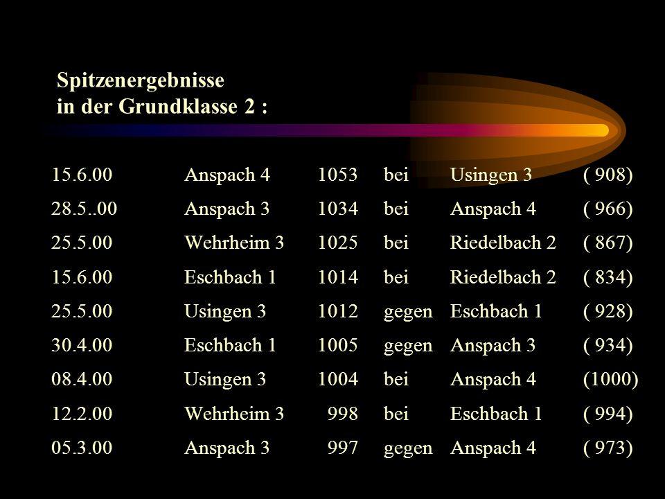 Spitzenergebnisse in der Grundklasse 2 : 15.6.00Anspach 41053beiUsingen 3 ( 908) 28.5..00Anspach 31034bei Anspach 4( 966) 25.5.00Wehrheim 31025bei Riedelbach 2 ( 867) 15.6.00Eschbach 11014beiRiedelbach 2 ( 834) 25.5.00Usingen 3 1012gegenEschbach 1( 928) 30.4.00Eschbach 1 1005gegenAnspach 3( 934) 08.4.00Usingen 31004beiAnspach 4(1000) 12.2.00Wehrheim 3 998beiEschbach 1( 994) 05.3.00Anspach 3 997gegenAnspach 4( 973)