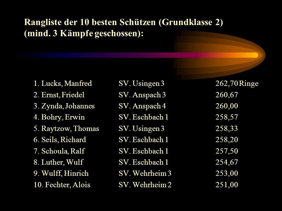 Rangliste der 10 besten Schützen (Grundklasse 2) (mind.