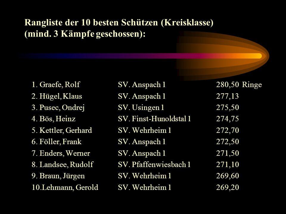 Abschlußbericht Sportpistolen-Rundenkämpfe 2000