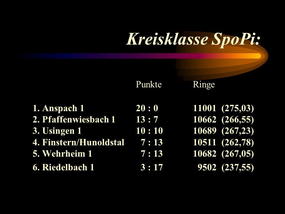 Kreisklasse SpoPi: PunkteRinge 1.Anspach 1 20 : 011001(275,03) 2.